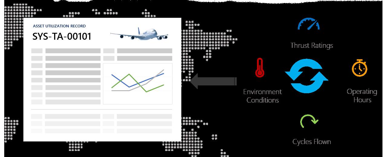 Aircraft Asset Utilization Management